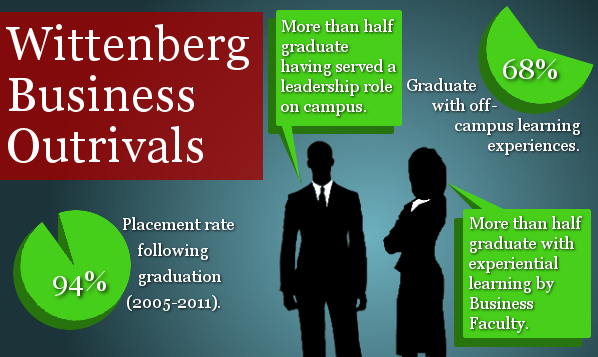 Wittenberg Business Outrivals