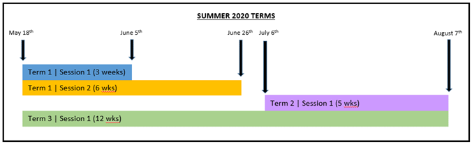 Summer 2020 Terms