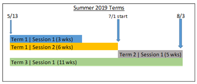 summer 2019 terms_0.PNG
