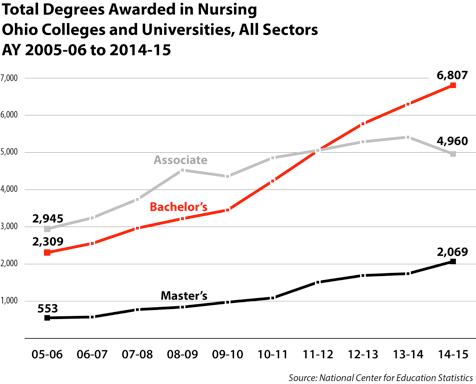 Nursing Degrees Graphic